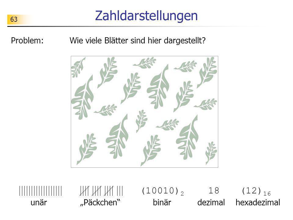 63 Zahldarstellungen Problem: Wie viele Blätter sind hier dargestellt? (10010) 2 18(12) 16 unär Päckchen binär dezimalhexadezimal