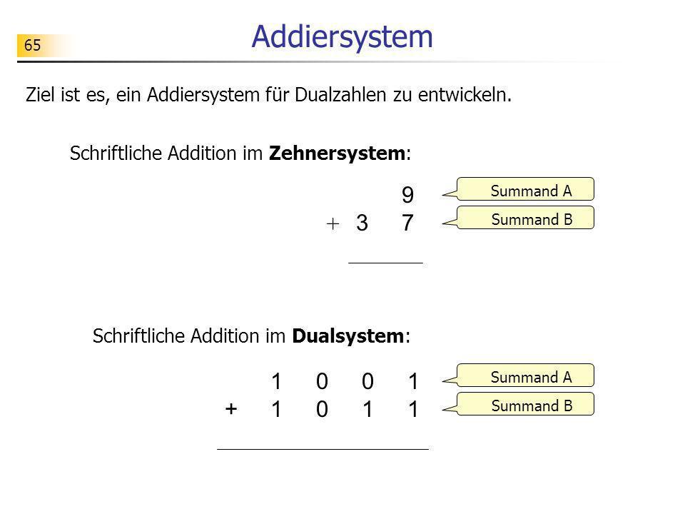 65 Addiersystem 3 9797 0101110+ Summand A Summand B Ziel ist es, ein Addiersystem für Dualzahlen zu entwickeln. Schriftliche Addition im Zehnersystem: