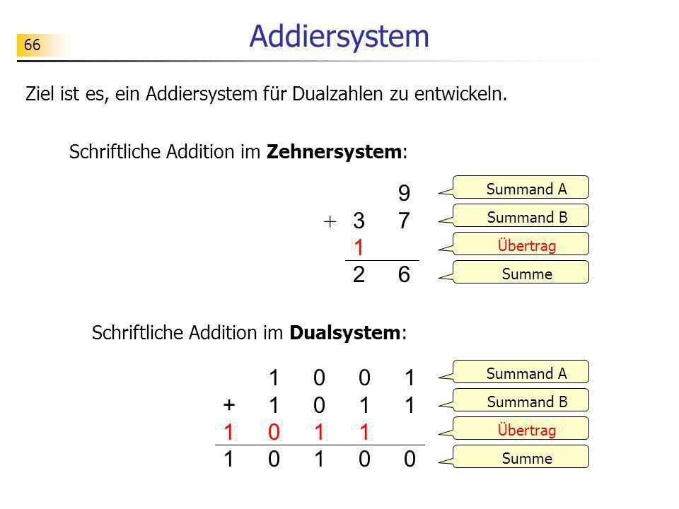66 Addiersystem 312 312 976976 01100110 110110 11001100 00110011 +11+11 Summand A Summand B Übertrag Summe Ziel ist es, ein Addiersystem für Dualzahle