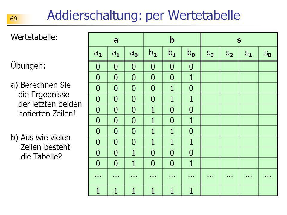 69 Addierschaltung: per Wertetabelle Wertetabelle: Übungen: a) Berechnen Sie die Ergebnisse der letzten beiden notierten Zeilen! b) Aus wie vielen Zei