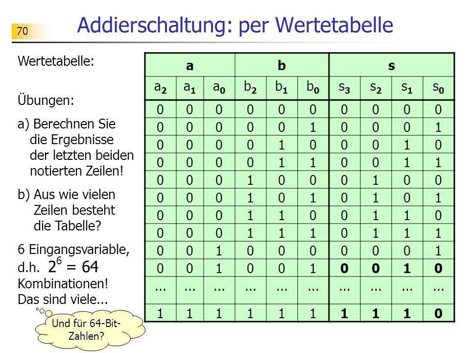 70 Addierschaltung: per Wertetabelle Wertetabelle: Übungen: a) Berechnen Sie die Ergebnisse der letzten beiden notierten Zeilen! b) Aus wie vielen Zei