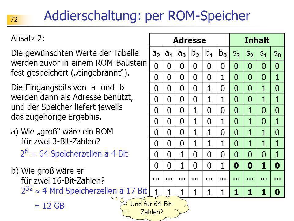 72 Addierschaltung: per ROM-Speicher Ansatz 2: Die gewünschten Werte der Tabelle werden zuvor in einem ROM-Baustein fest gespeichert (eingebrannt). Di