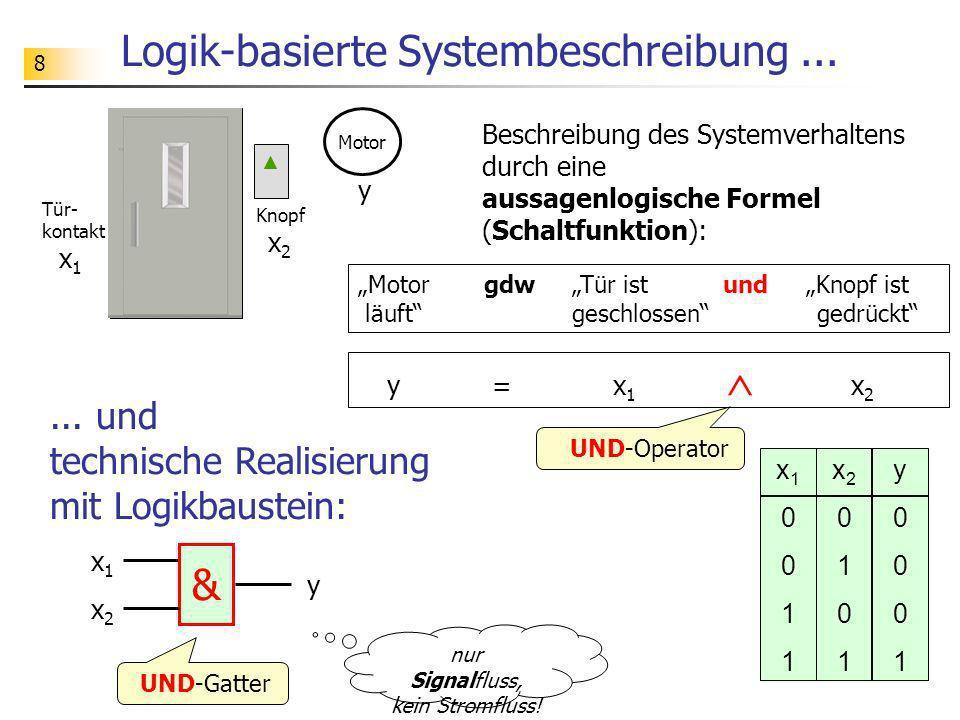8 Logik-basierte Systembeschreibung... Beschreibung des Systemverhaltens durch eine aussagenlogische Formel (Schaltfunktion): Motor gdw Tür ist und Kn