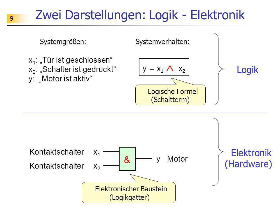 9 Zwei Darstellungen: Logik - Elektronik Logik x1x1 & x2x2 y Kontaktschalter Motor Elektronischer Baustein (Logikgatter) x 1 : Tür ist geschlossen x 2