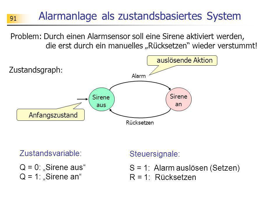 91 Alarmanlage als zustandsbasiertes System Alarm Sirene aus Rücksetzen Anfangszustand auslösende Aktion Sirene an Problem: Durch einen Alarmsensor so