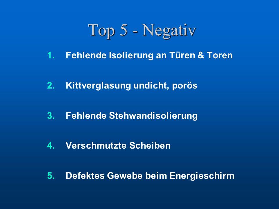 Top 5 - Negativ 1.Fehlende Isolierung an Türen & Toren 2.Kittverglasung undicht, porös 3.Fehlende Stehwandisolierung 4.Verschmutzte Scheiben 5.Defektes Gewebe beim Energieschirm