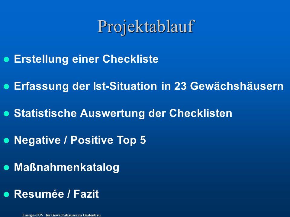 Projektablauf Erstellung einer Checkliste Erfassung der Ist-Situation in 23 Gewächshäusern Statistische Auswertung der Checklisten Negative / Positive
