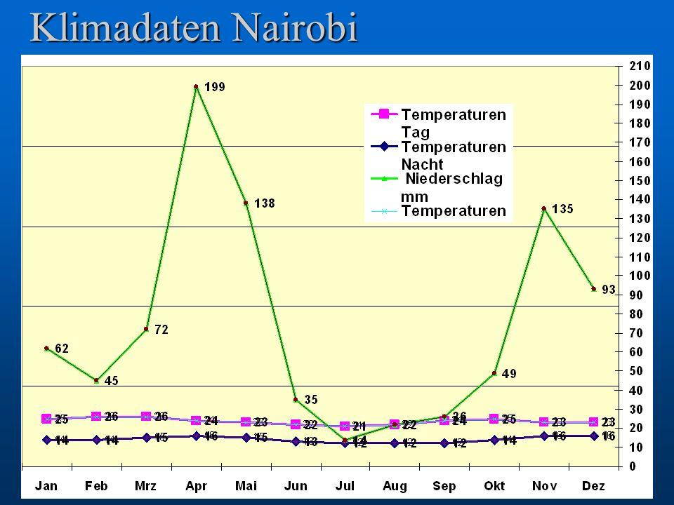 Klimadaten Nairobi