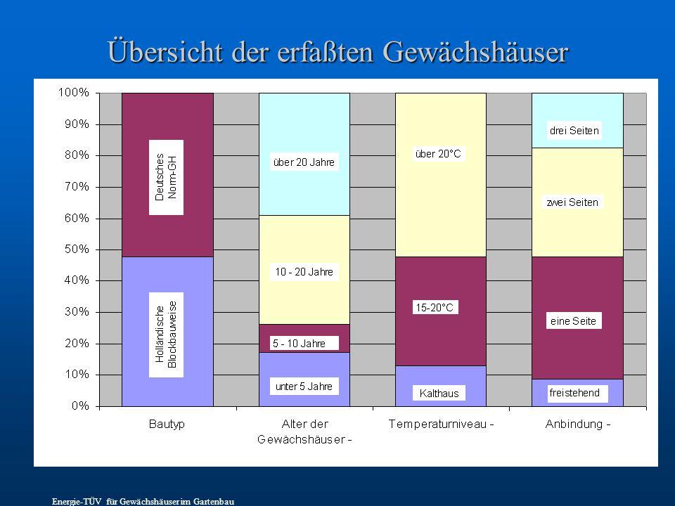Übersicht der erfaßten Gewächshäuser Energie-TÜV für Gewächshäuser im Gartenbau