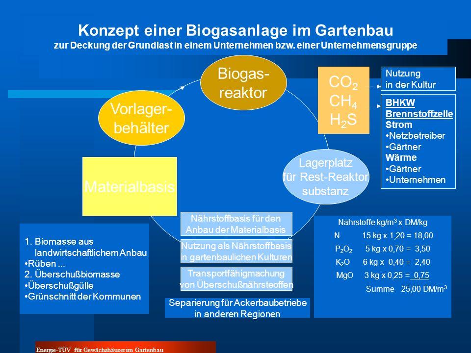 Energie-TÜV für Gewächshäuser im Gartenbau Biogas- reaktor Vorlager- behälter Lagerplatz für Rest-Reaktor substanz Materialbasis CO 2 CH 4 H 2 S Nährstoffbasis für den Anbau der Materialbasis Nutzung als Nährstoffbasis in gartenbaulichen Kulturen Transportfähigmachung von Überschußnährsteoffen Nährstoffe kg/m 3 x DM/kg N 15 kg x 1,20 = 18,00 P 2 O 2 5 kg x 0,70 = 3,50 K 2 O 6 kg x 0,40 = 2,40 MgO 3 kg x 0,25 = 0,75 Summe25,00 DM/m 3 1.
