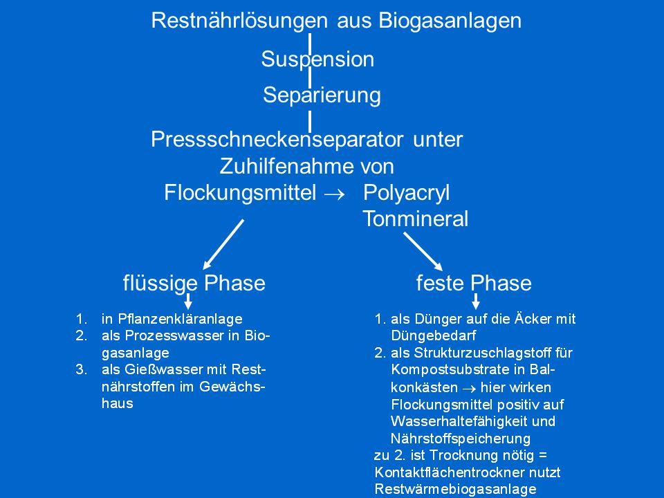Restnährlösungen aus Biogasanlagen Suspension Separierung Pressschneckenseparator unter Zuhilfenahme von Flockungsmittel Polyacryl Tonmineral flüssige Phasefeste Phase