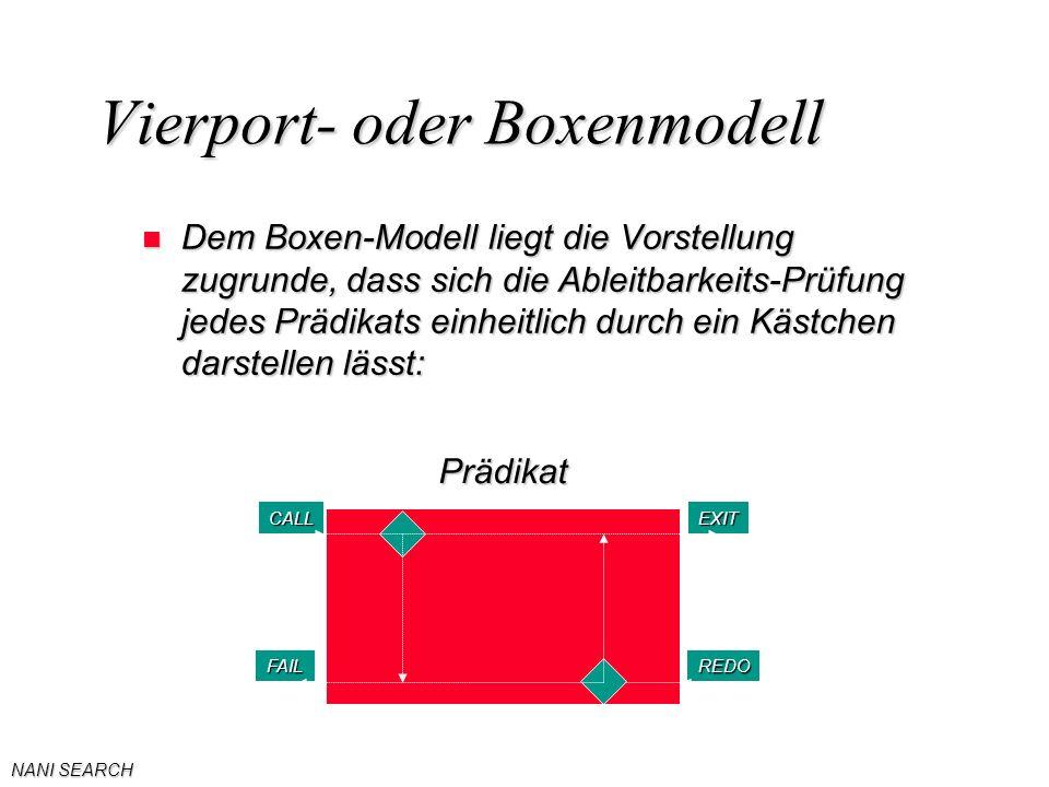 NANI SEARCH Vierport- oder Boxenmodell n Dem Boxen-Modell liegt die Vorstellung zugrunde, dass sich die Ableitbarkeits-Prüfung jedes Prädikats einheitlich durch ein Kästchen darstellen lässt: EXITCALL FAILREDO Prädikat
