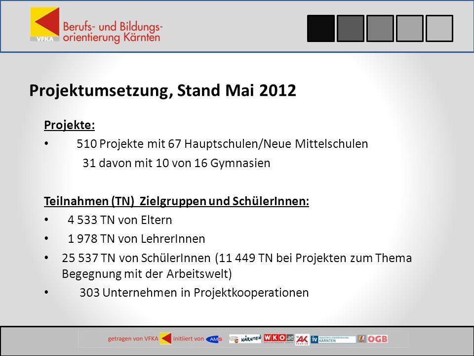 Projektumsetzung, Stand Mai 2012 Projekte: 510 Projekte mit 67 Hauptschulen/Neue Mittelschulen 31 davon mit 10 von 16 Gymnasien Teilnahmen (TN) Zielgr