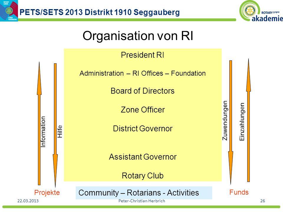 PETS/SETS 2013 Distrikt 1910 Seggauberg 22.03.2013Peter-Christian Herbrich26 Organisation von RI Information Hilfe Zuwendungen Einzahlungen President