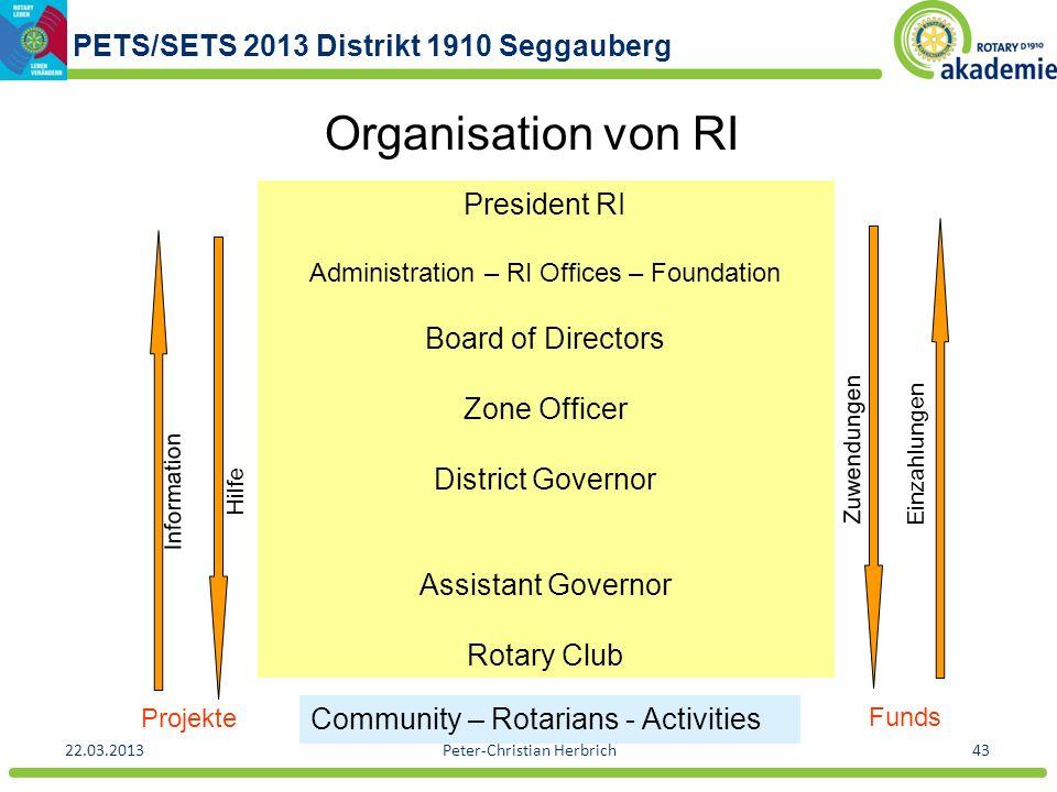 PETS/SETS 2013 Distrikt 1910 Seggauberg 22.03.2013Peter-Christian Herbrich43 Organisation von RI Information Hilfe Zuwendungen Einzahlungen President