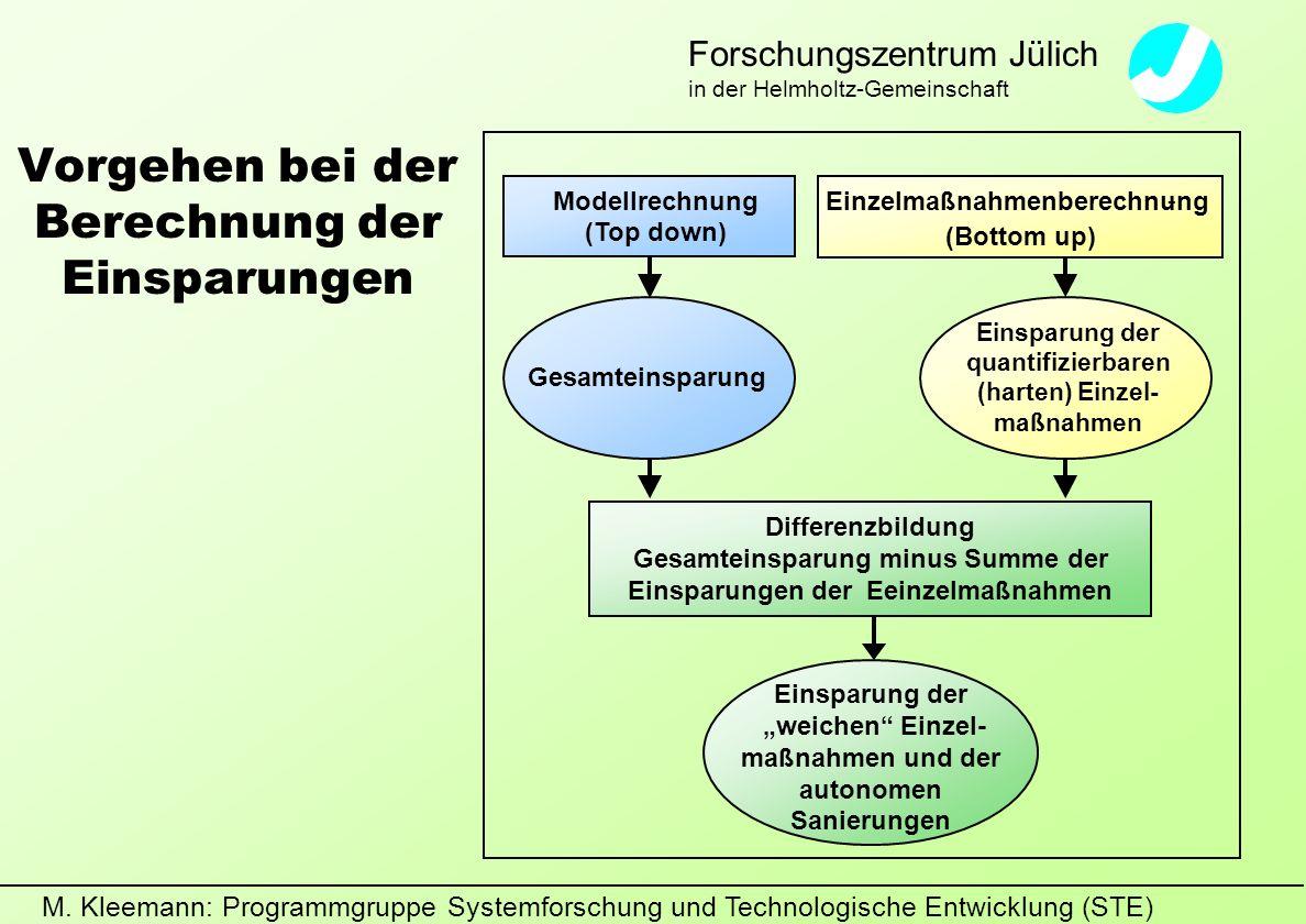 M. Kleemann: Programmgruppe Systemforschung und Technologische Entwicklung (STE) Forschungszentrum Jülich in der Helmholtz-Gemeinschaft Vorgehen bei d