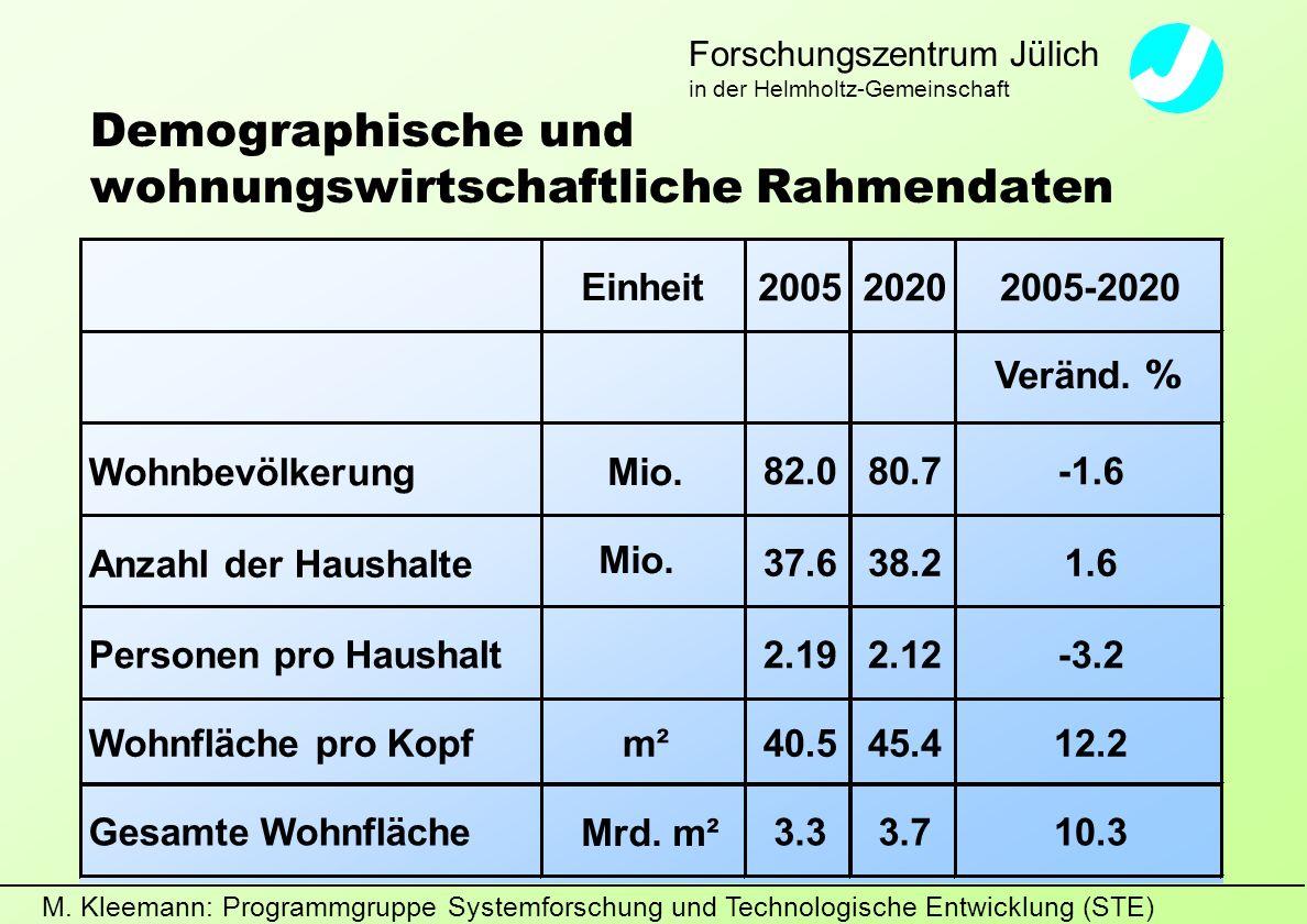 M. Kleemann: Programmgruppe Systemforschung und Technologische Entwicklung (STE) Forschungszentrum Jülich in der Helmholtz-Gemeinschaft Demographische