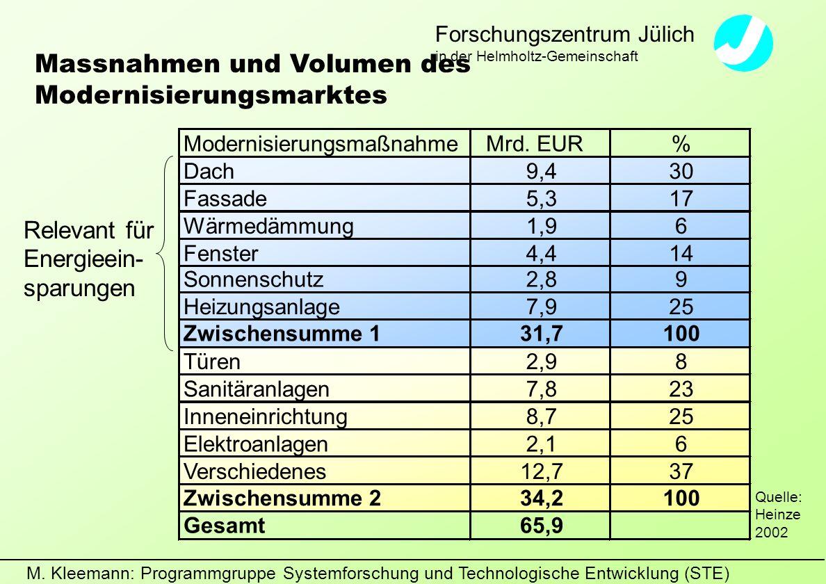 M. Kleemann: Programmgruppe Systemforschung und Technologische Entwicklung (STE) Forschungszentrum Jülich in der Helmholtz-Gemeinschaft Massnahmen und