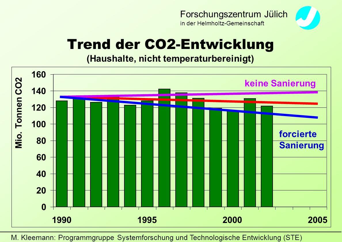 M. Kleemann: Programmgruppe Systemforschung und Technologische Entwicklung (STE) Forschungszentrum Jülich in der Helmholtz-Gemeinschaft Trend der CO2-