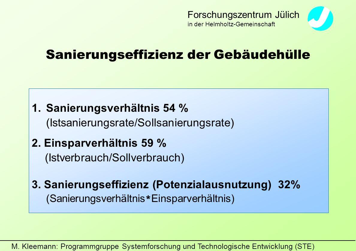 M. Kleemann: Programmgruppe Systemforschung und Technologische Entwicklung (STE) Forschungszentrum Jülich in der Helmholtz-Gemeinschaft Sanierungseffi