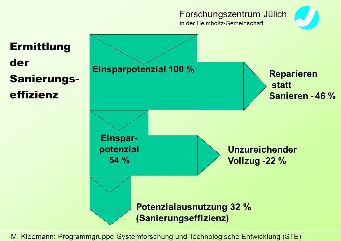 M. Kleemann: Programmgruppe Systemforschung und Technologische Entwicklung (STE) Forschungszentrum Jülich in der Helmholtz-Gemeinschaft Einsparpotenzi