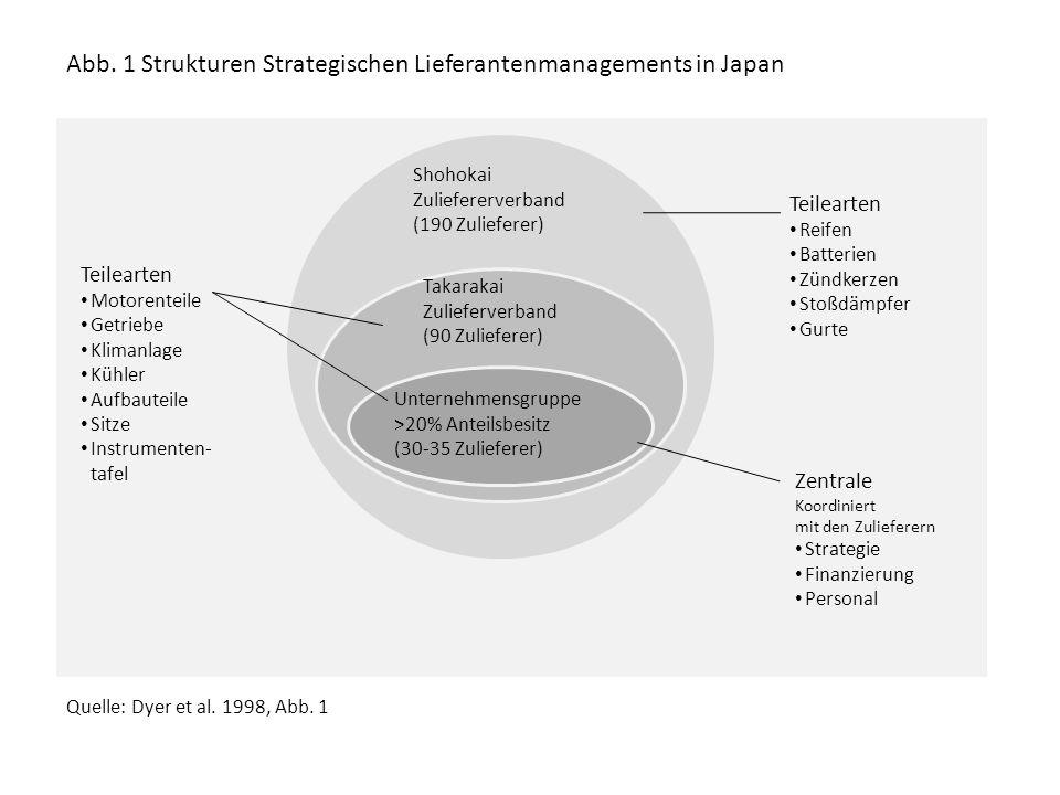Abb.2 Globale Handelsströme im Automobilbereich Quelle: Dicken 2007, Abb.