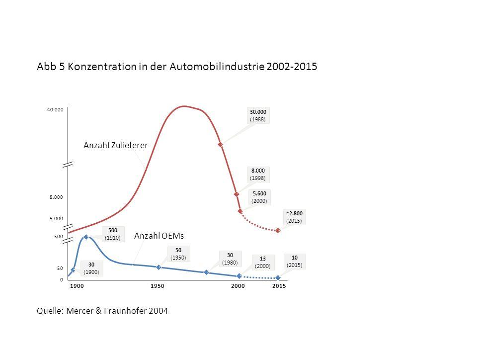 0 50 5.000 190019502000 500 8.000 40.000 Anzahl OEMs Anzahl Zulieferer 5.600 (2000) 8.000 (1998) 30.000 (1988) 30 (1900) 500 (1910) 50 (1950) 30 (1980) 2015 13 (2000) ~2.800 (2015) 10 (2015) Abb 5 Konzentration in der Automobilindustrie 2002-2015 Quelle: Mercer & Fraunhofer 2004