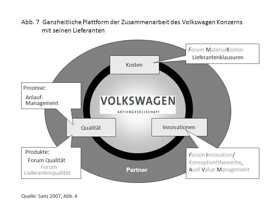 Partner Kosten Qualität Innovationen Prozesse: Anlauf- Management Lieferantenqualität Forum Forum Qualität Produkte: Forum MaterialKosten Lieferantenklausuren Forum Innovation/ Konzeptwettbewerbe, Audi Value Management Abb.