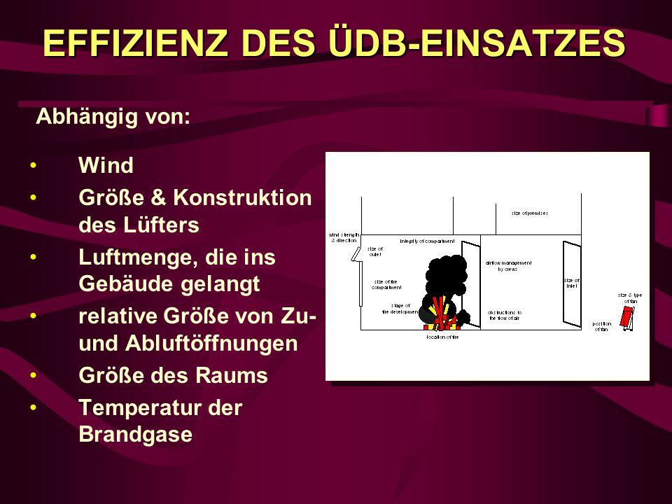 EFFIZIENZ DES ÜDB-EINSATZES Wind Größe & Konstruktion des Lüfters Luftmenge, die ins Gebäude gelangt relative Größe von Zu- und Abluftöffnungen Größe