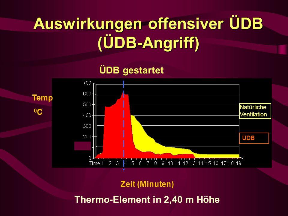 Thermo-Element in 2,40 m Höhe Zeit (Minuten) Temp 0 C ÜDB gestartet Auswirkungen offensiver ÜDB (ÜDB-Angriff) Natürliche Ventilation ÜDB