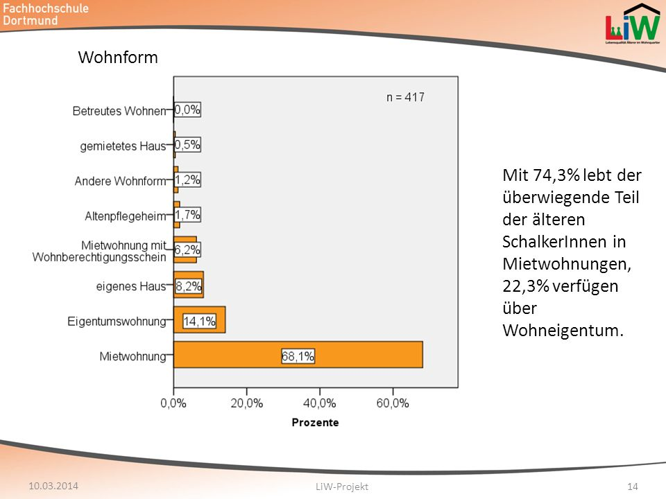 10.03.2014 LiW-Projekt14 Wohnform Mit 74,3% lebt der überwiegende Teil der älteren SchalkerInnen in Mietwohnungen, 22,3% verfügen über Wohneigentum.