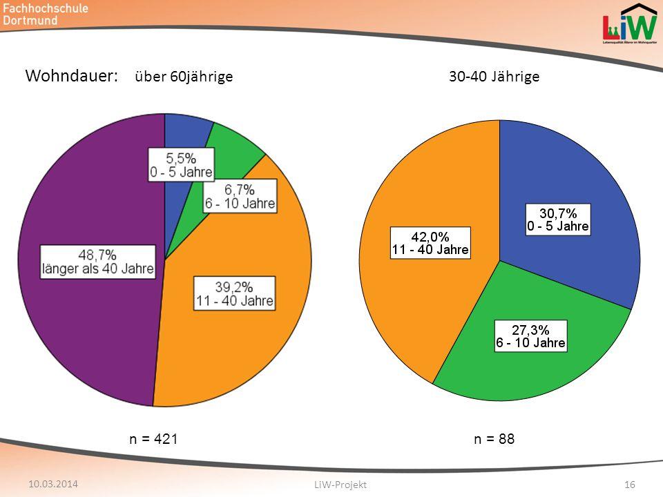 10.03.2014 LiW-Projekt16 Wohndauer: über 60jährige 30-40 Jährige n = 421n = 88