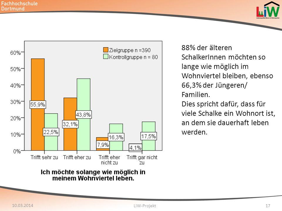 10.03.2014 LiW-Projekt17 88% der älteren SchalkerInnen möchten so lange wie möglich im Wohnviertel bleiben, ebenso 66,3% der Jüngeren/ Familien. Dies