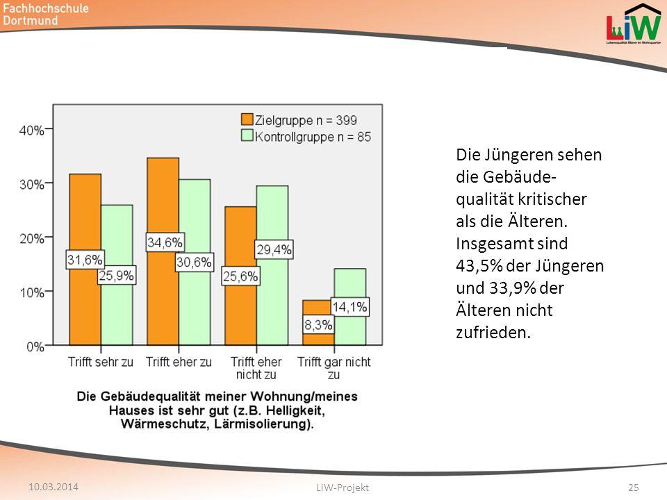 10.03.2014 LiW-Projekt25 Die Jüngeren sehen die Gebäude- qualität kritischer als die Älteren. Insgesamt sind 43,5% der Jüngeren und 33,9% der Älteren