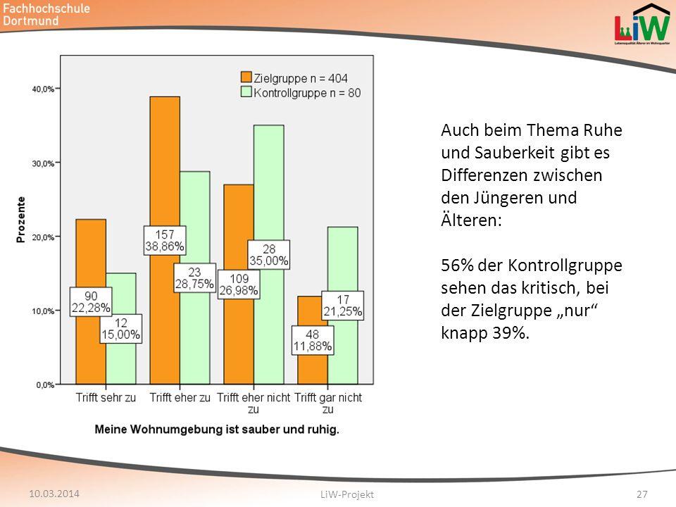 10.03.2014 LiW-Projekt27 Auch beim Thema Ruhe und Sauberkeit gibt es Differenzen zwischen den Jüngeren und Älteren: 56% der Kontrollgruppe sehen das k
