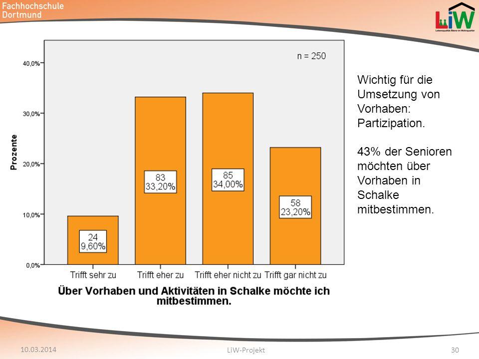 10.03.2014 LiW-Projekt30 Wichtig für die Umsetzung von Vorhaben: Partizipation. 43% der Senioren möchten über Vorhaben in Schalke mitbestimmen.