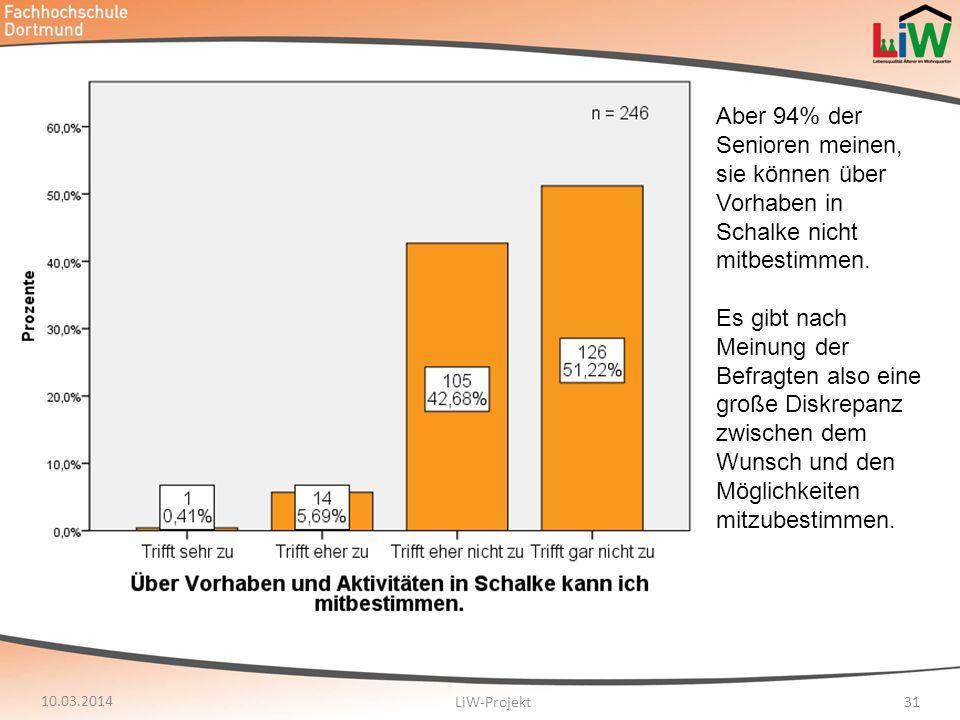 10.03.2014 LiW-Projekt31 Aber 94% der Senioren meinen, sie können über Vorhaben in Schalke nicht mitbestimmen. Es gibt nach Meinung der Befragten also