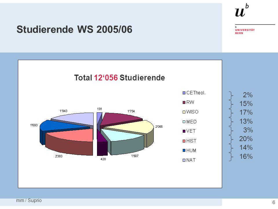 mm / Suprio 7 Personal 2005 Total 3213 Vollzeitstellen 8% 38% 44% 10%