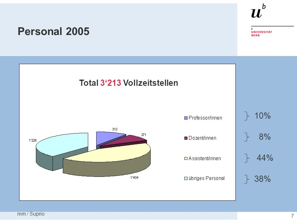 mm / Suprio 8 Abschlüsse 2005 57% 2% 25% 15% Total 1949 Abschlüsse