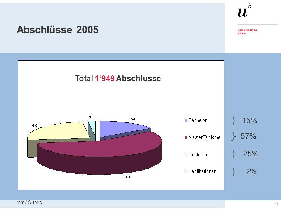 mm / Suprio 9 Universitätsfinanzierung 2005 Total 598.2 Mio. Franken 11% 12% 23% 43% 6% 4%