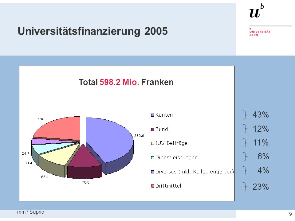 mm / Suprio 10 Universitätsausgaben 2005 60% 18% 22% Total 598.2 Mio. Franken