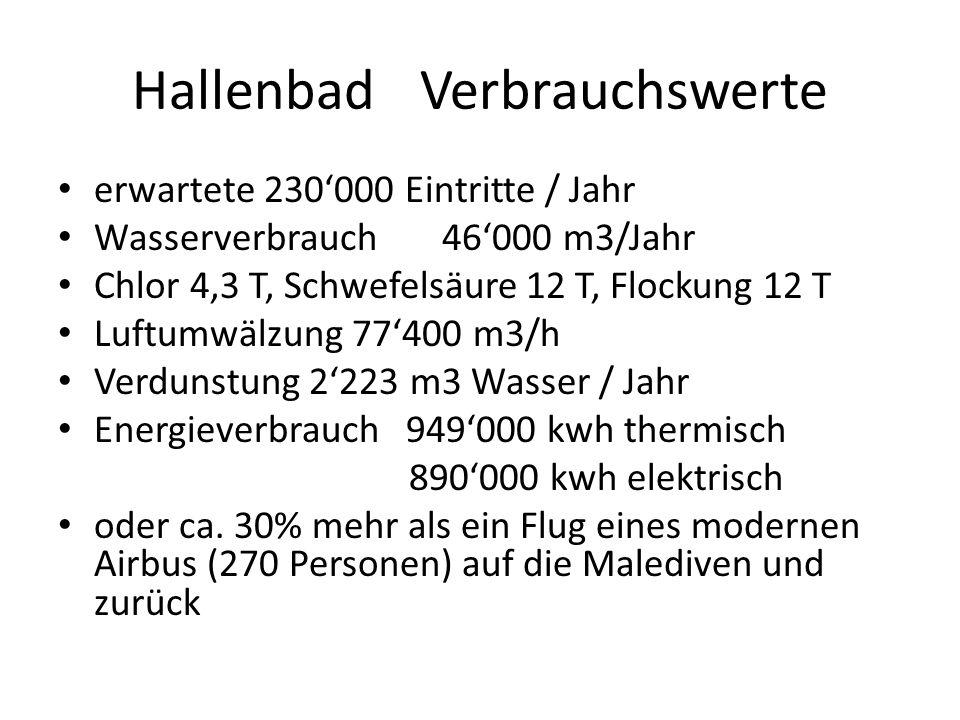 HallenbadVerbrauchswerte erwartete 230000 Eintritte / Jahr Wasserverbrauch46000 m3/Jahr Chlor 4,3 T, Schwefelsäure 12 T, Flockung 12 T Luftumwälzung 7