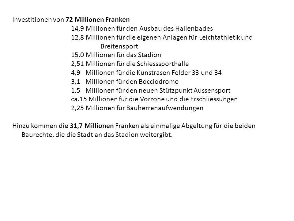 Investitionen von 72 Millionen Franken 14,9 Millionen für den Ausbau des Hallenbades 12,8 Millionen für die eigenen Anlagen für Leichtathletik und Bre