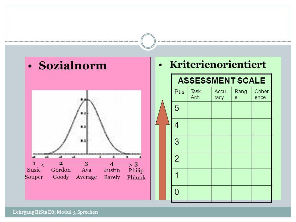 Lehrgang BiSta E8; Modul 3, Sprechen Sozialnorm Kriterienorientiert 1 Susie Souper 5 Philip Phlunk ASSESSMENT SCALE Pt.s Task Ach. Accu- racy Rang e C
