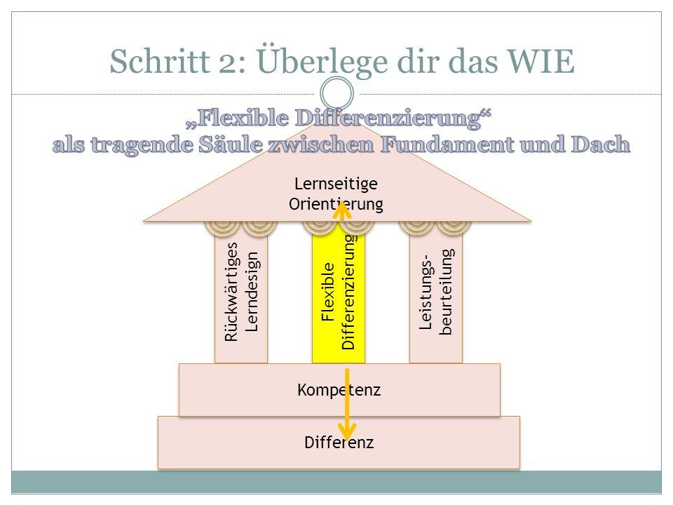 Schritt 2: Überlege dir das WIE Rückwärtiges Lerndesign Flexible Differenzierung Leistungs- beurteilung Differenz Kompetenz Lernseitige Orientierung