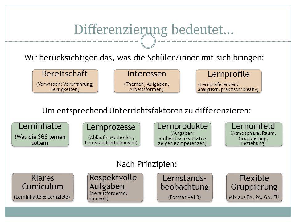 Differenzierung bedeutet… Bereitschaft (Vorwissen; Vorerfahrung; Fertigkeiten) Interessen (Themen, Aufgaben, Arbeitsformen) Lernprofile (Lernpräferenz