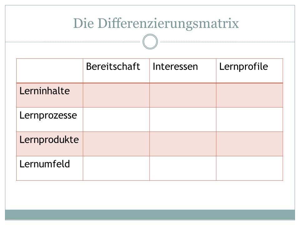 Die Differenzierungsmatrix BereitschaftInteressenLernprofile Lerninhalte Lernprozesse Lernprodukte Lernumfeld