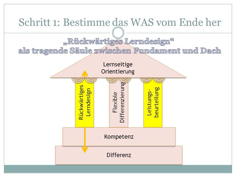 Schritt 1: Bestimme das WAS vom Ende her Rückwärtiges Lerndesign Flexible Differenzierung Leistungs- beurteilung Differenz Kompetenz Lernseitige Orien
