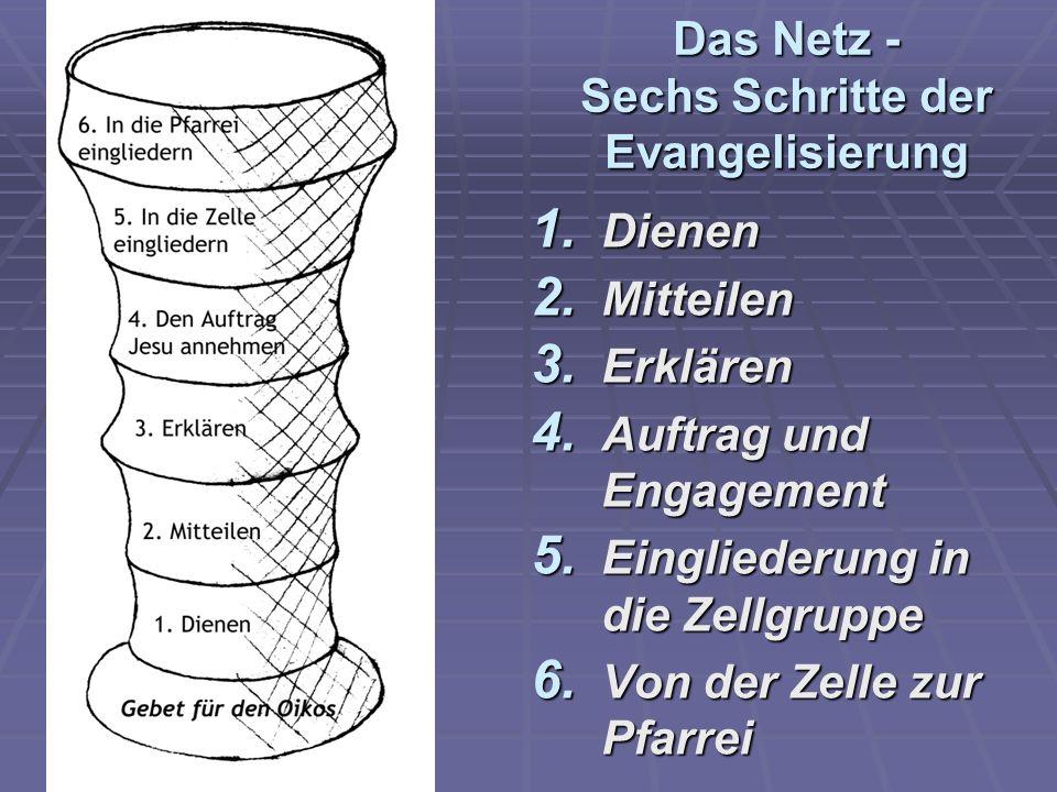 Das Netz - Sechs Schritte der Evangelisierung 1. Dienen 2. Mitteilen 3. Erklären 4. Auftrag und Engagement 5. Eingliederung in die Zellgruppe 6. Von d