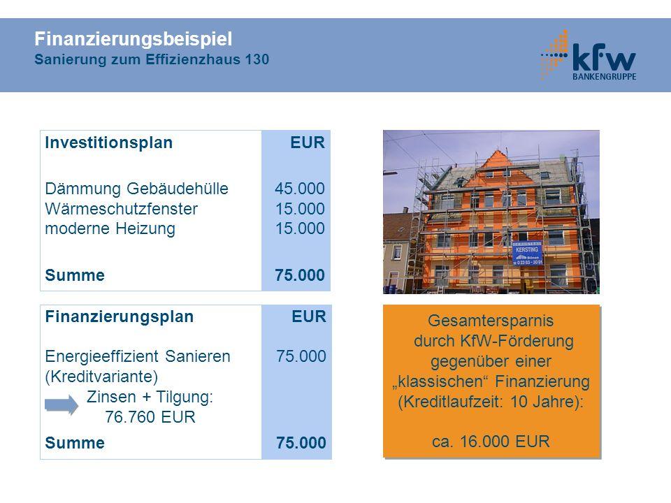 Finanzierungsbeispiel Sanierung zum Effizienzhaus 130 Investitionsplan Dämmung Gebäudehülle Wärmeschutzfenster moderne Heizung Summe EUR 45.000 15.000